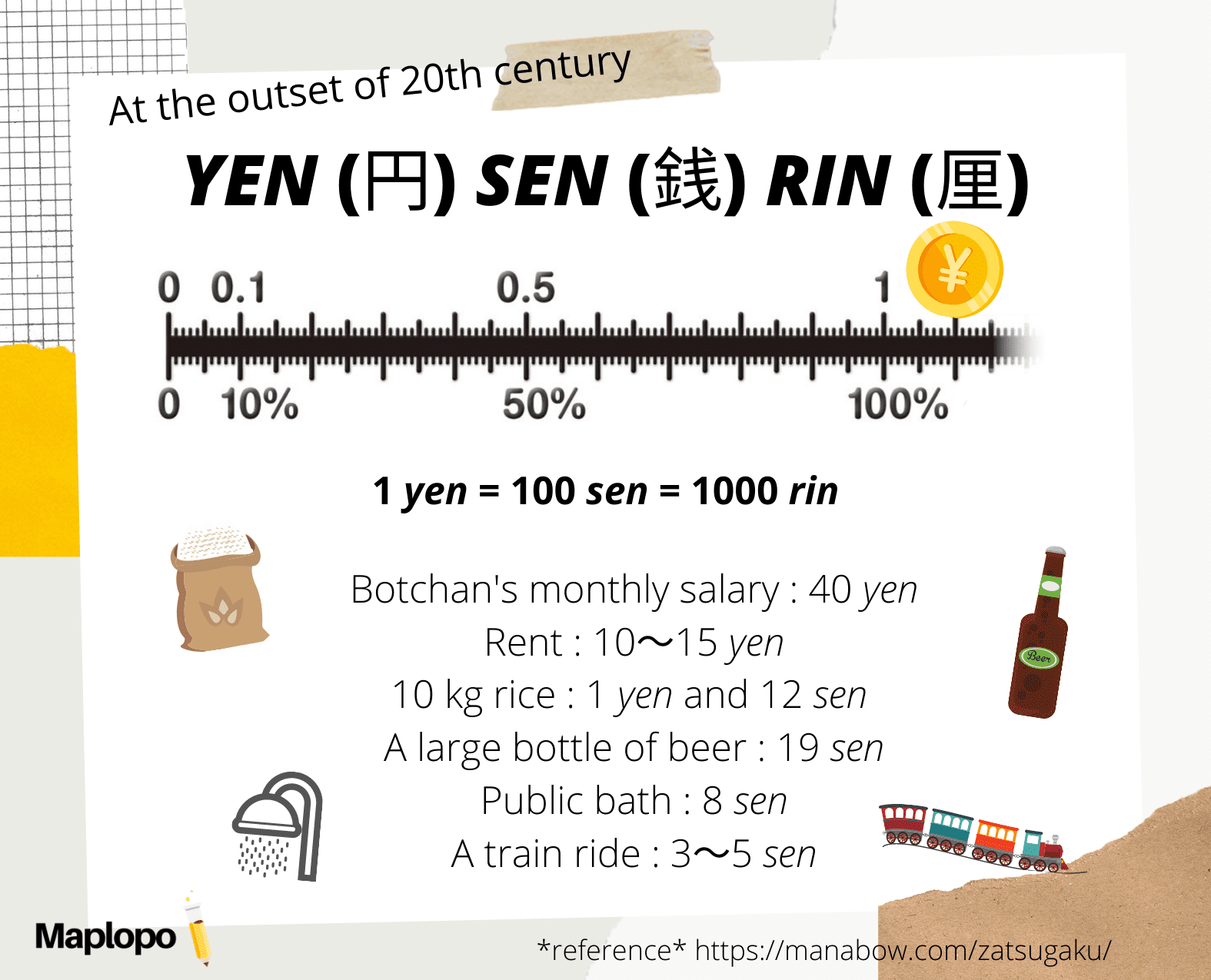 Yen Value in the Early 20th Century, Maplopo