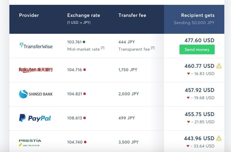 TransferWise Transfer Money from Japan, Comparison, Rakuten, Shinsei, PayPal, Prestia, Nihon Hustle